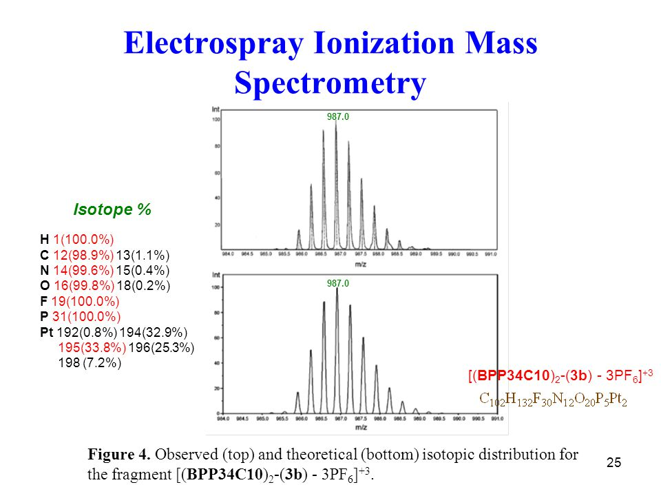 25 Electrospray Ionization Mass Spectrometry Figure 4.