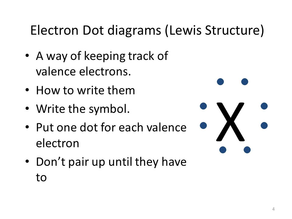 Keeping Track of Electrons Atoms in the same column Have the same number of outer electrons (valence electrons).