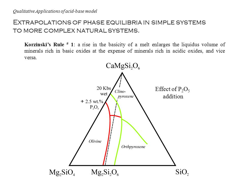 Extrapolations of phase equilibria in simple systems to more complex natural systems.