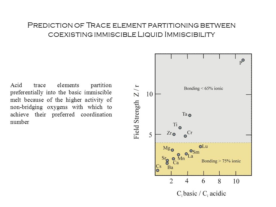 Prediction of Trace element partitioning between coexisting immiscible Liquid Immiscibility Acid trace elements partition preferentially into the basic immiscible melt because of the higher activity of non-bridging oxygens with which to achieve their preferred coordination number