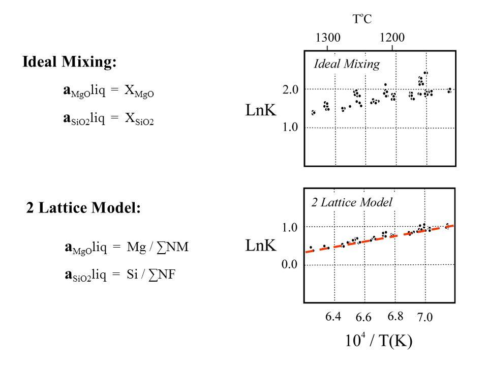 2 Lattice Model: a MgO liq = Mg / ∑NM a SiO2 liq = Si / ∑NF Ideal Mixing: a MgO liq = X MgO a SiO2 liq = X SiO2