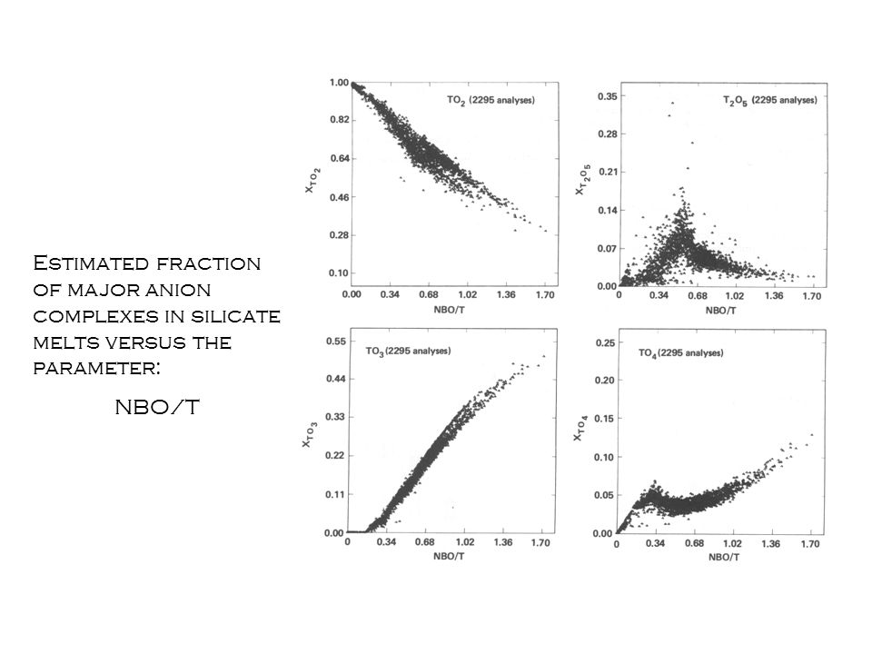 Estimated fraction of major anion complexes in silicate melts versus the parameter: NBO/T