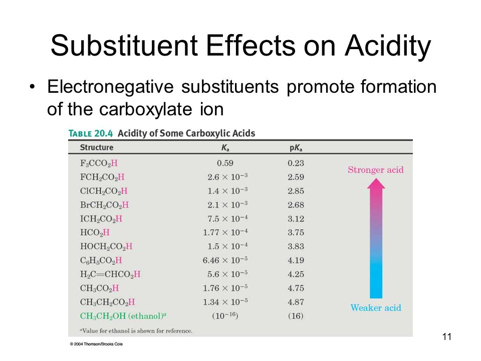 12 Substituent Effects An electronegative group will drive the ionization equilibrium toward dissociation, increasing acidity An electron-donating group destabilizes the carboxylate anion and decreases acidity