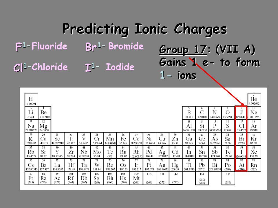 Predicting Ionic Charges Group 16: (VI A) Gains 2 e- to form (VI A) Gains 2 e- to form 2- ions O 2- S 2- Se 2- Oxide Sulfide Selenide
