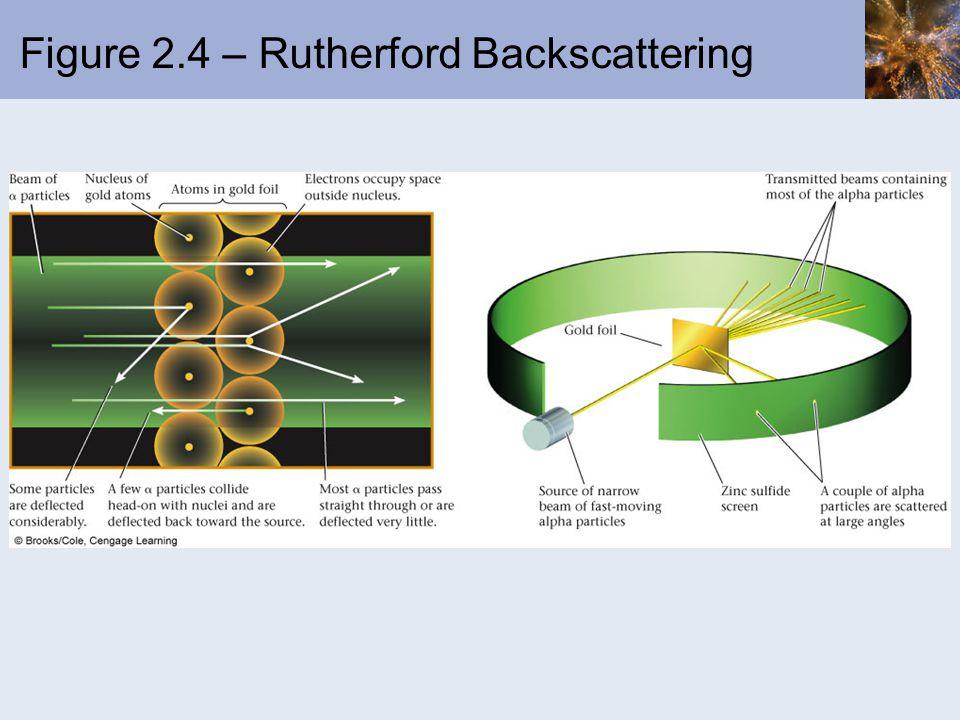Figure 2.4 – Rutherford Backscattering