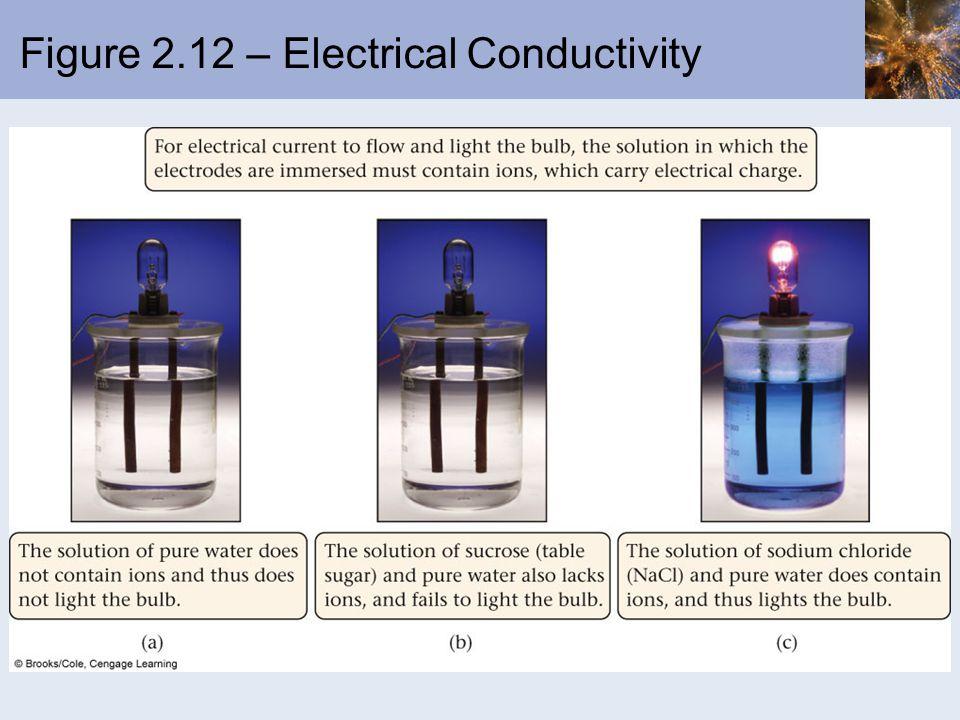Figure 2.12 – Electrical Conductivity