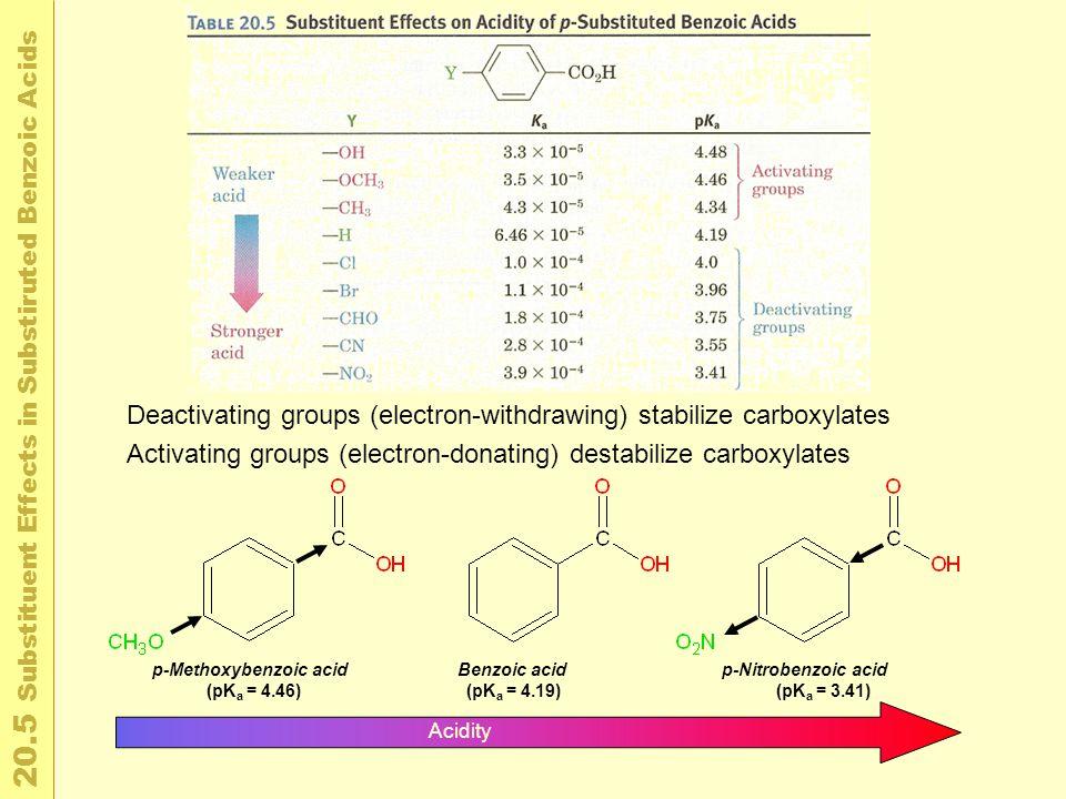 2 0. 5 S u b s t i t u e n t E f f e c t s i n S u b s t i r u t e d B e n z o i c A c i d s Acidity p-Methoxybenzoic acid (pK a = 4.46) Benzoic acid