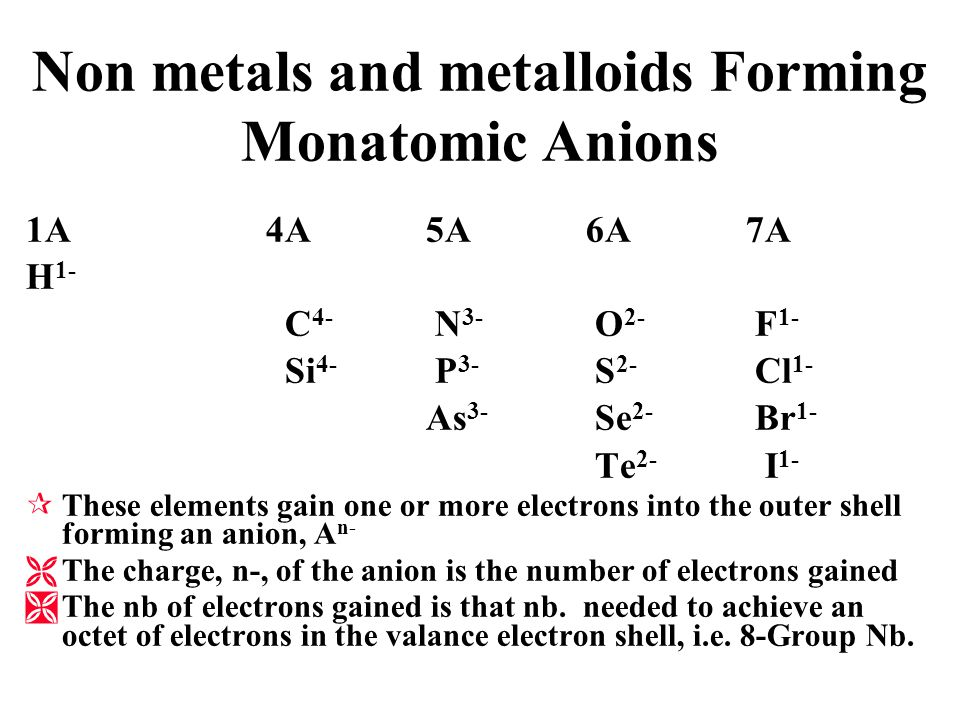 Non metals and metalloids Forming Monatomic Anions 1A4A 5A6A 7A H C N O F Si P S Cl AsSe Br TeI ¶These elements gain one or more electrons into the ou