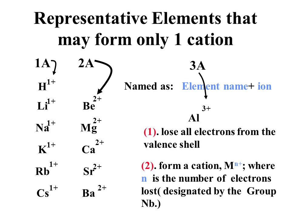 Nomenclature of Monatomic Anions Root+ ide identifies the element identifies the ion as a monatomic anion