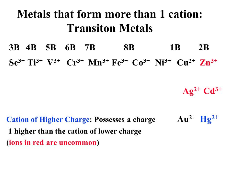 Metals that form more than 1 cation: Transiton Metals 3B4B5B6B7B8B 1B 2B Sc 2+ Ti 2+ V 2+ Cr 2+ Mn 2+ Fe 2+ Co 2+ Ni 2+ Cu 1+ Zn 2+ Cation of Lower Ch