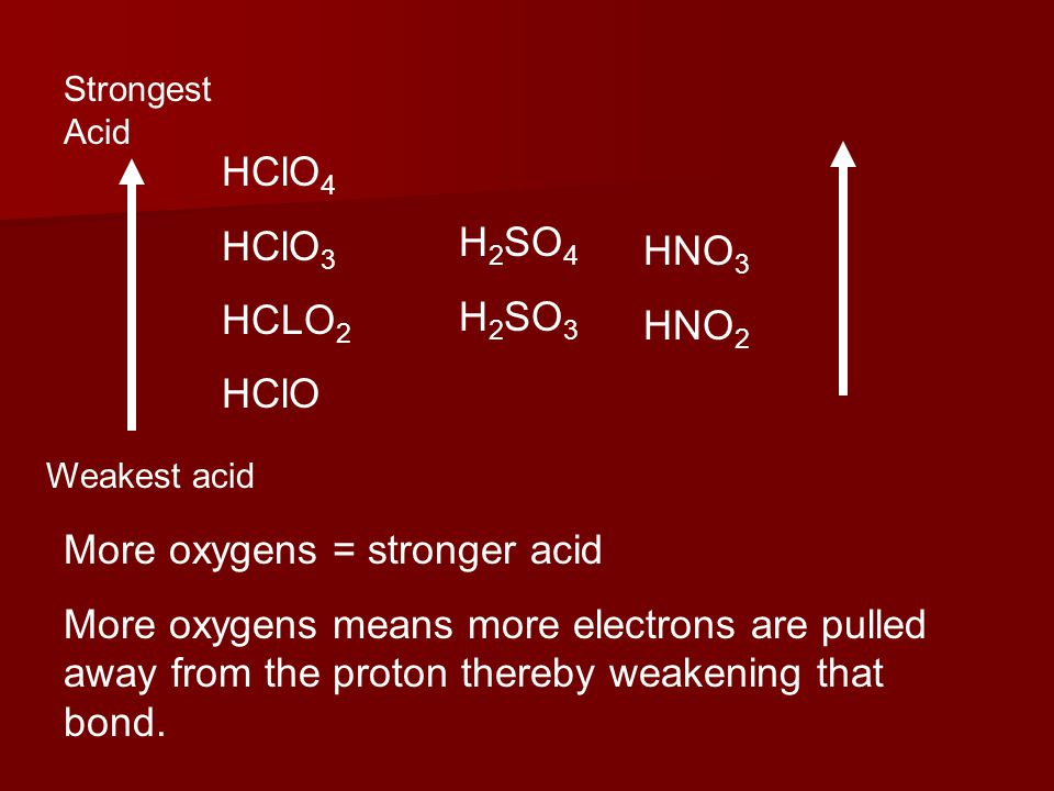 Which will be the strongest acid and why.