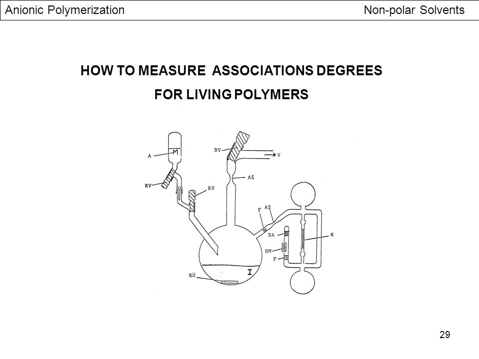 29 HOW TO MEASURE ASSOCIATIONS DEGREES FOR LIVING POLYMERS Anionic Polymerization Non-polar Solvents