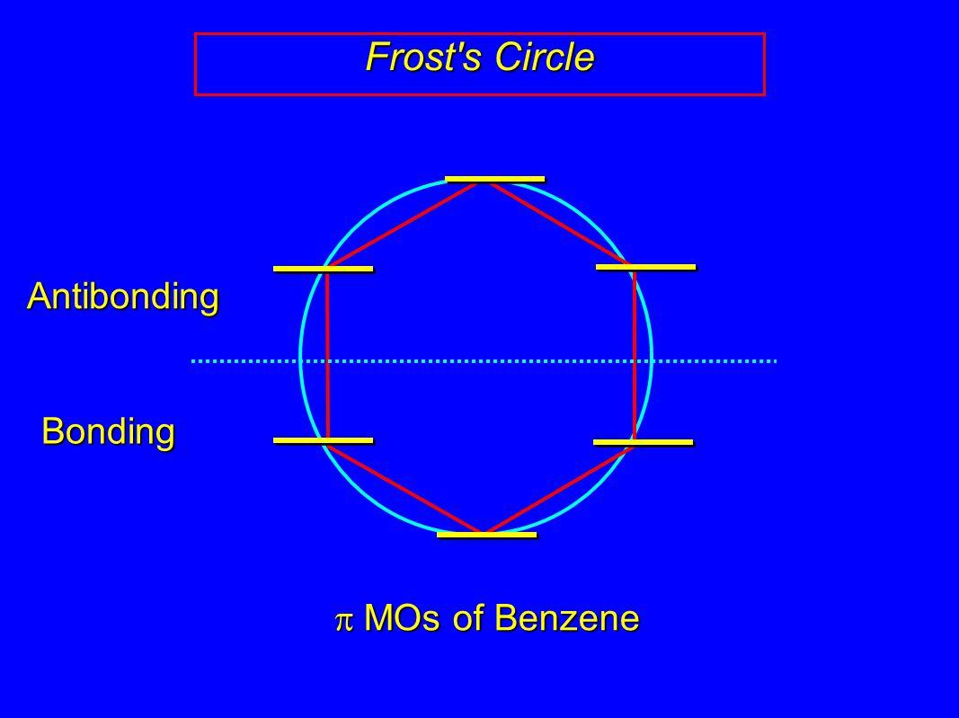 Frost s Circle  MOs of Benzene BondingAntibonding