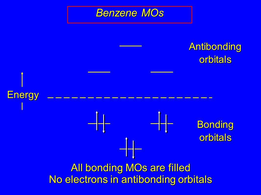 Energy Bonding orbitals Antibonding orbitals Benzene MOs All bonding MOs are filled No electrons in antibonding orbitals