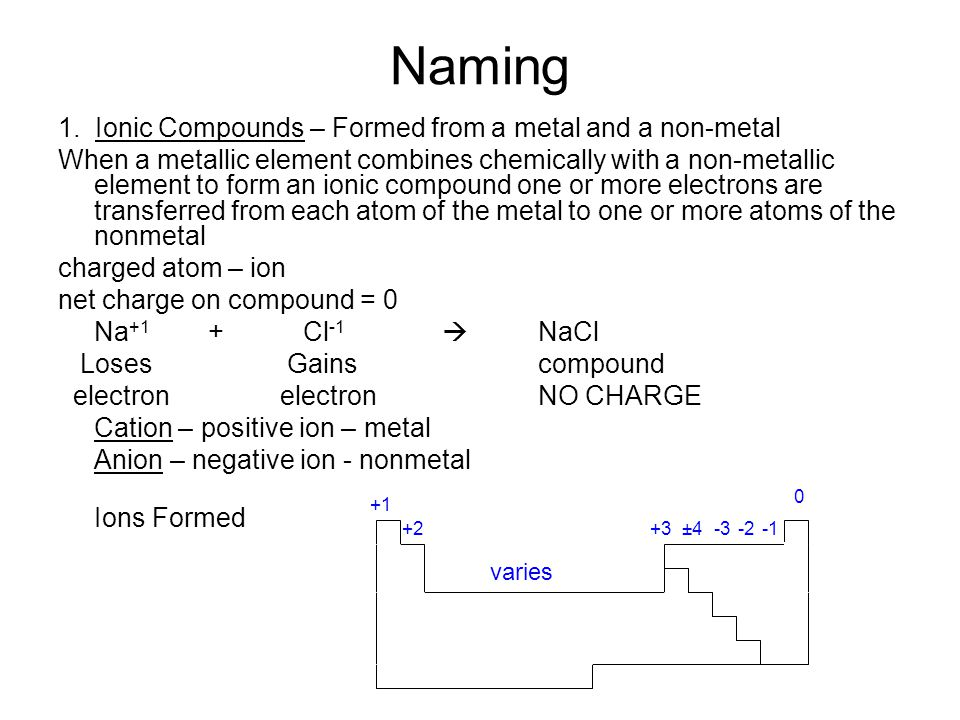 Naming 1. Ionic Compounds – Formed from a metal and a non-metal When a metallic element combines chemically with a non-metallic element to form an ion