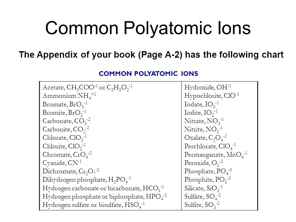 Common Polyatomic Ions COMMON POLYATOMIC IONS Acetate, CH 3 COO -1 or C 2 H 3 O 2 -1 Ammonium NH 4 +1 Bromate, BrO 3 -1 Bromite, BrO 2 -1 Carbonate, CO 3 -2 Carbonite, CO 2 -2 Chlorate, ClO 3 -1 Chlorite, ClO 2 -1 Chromate, CrO 4 -2 Cyanide, CN -1 Dichromate, Cr 2 O 7 -2 Dihydrogen phosphate, H 2 PO 4 -1 Hydrogen carbonate or bicarbonate, HCO 3 -1 Hydrogen phosphate or biphosphate, HPO 4 -2 Hydrogen sulfate or bisulfate, HSO 4 -1 Hydroxide, OH -1 Hypochlorite, ClO -1 Iodate, IO 3 -1 Iodite, IO 2 -1 Nitrate, NO 3 -1 Nitrite, NO 2 -1 Oxalate, C 2 O 4 -2 Perchlorate, ClO 4 -1 Permanganate, MnO 4 -1 Peroxide, O 2 -2 Phosphate, PO 4 -3 Phosphite, PO 3 -3 Silicate, SiO 3 -1 Sulfate, SO 4 -2 Sulfite, SO 3 -2 The Appendix of your book (Page A-2) has the following chart