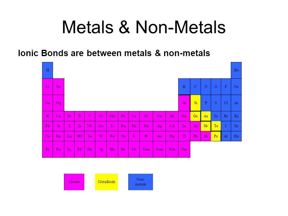 Metals & Non-Metals Ionic Bonds are between metals & non-metals HHe LiBeBCNOFNe NaMgAlSiPSClAr KCaScTiVCrMnFeCoNiCuZnGaGeAsSeBrKr RbSrYZrNbMoTcRuRhPdAgCdInSnSbTeIXe CsBaLuHfTaWReOsIrPtAuHgTlPbBiPoAtRn FrRaLrRfDbSgBhHsMtUunUuuUubUut MetalsMetalloids Non- metals
