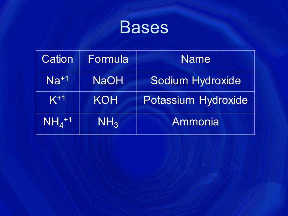Acids Acids always begin with Hydrogen AnionFormulaName Cl -1 HClHydrochloric Acid Br -1 HBrHydrobromic Acid SO 4 -2 H 2 SO 4 Sulfuric Acid SO 3 -2 H 2 SO 3 Sulfurous Acid NO 3 -1 HNO 3 Nitric Acid CN -1 HCNHydrocyanic Acid PO 4 -3 H 3 PO 4 Phosphoric Acid