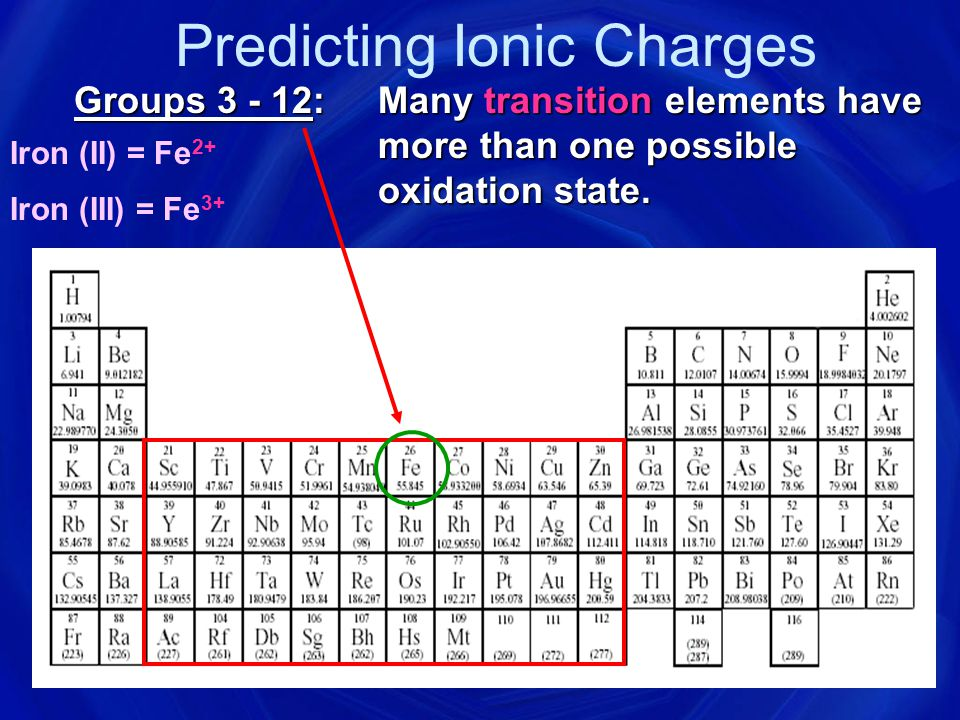 Ions Cation: A positive ion Mg 2+, NH 4 + Anion: A negative ion Cl , SO 4 2  Ionic Bonding: Force of attraction between oppositely charged ions.