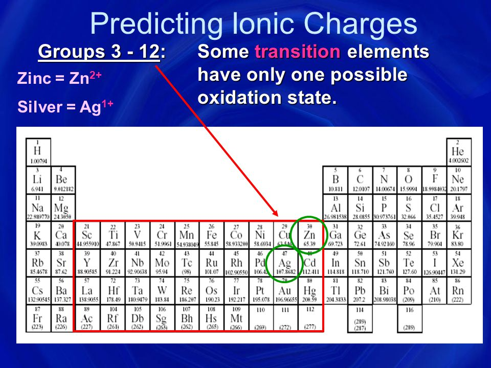 Predicting Ionic Charges Groups 3 - 12: Many transition elements have more than one possible oxidation state.