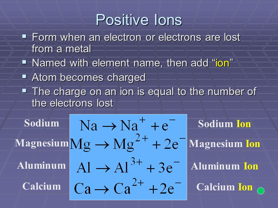 Positive Ions  Form when an electron or electrons are lost from a metal  Named with element name, then add ion  Atom becomes charged  The charge on an ion is equal to the number of the electrons lost Sodium Magnesium Aluminum Calcium Sodium Ion Magnesium Ion Aluminum Ion Calcium Ion