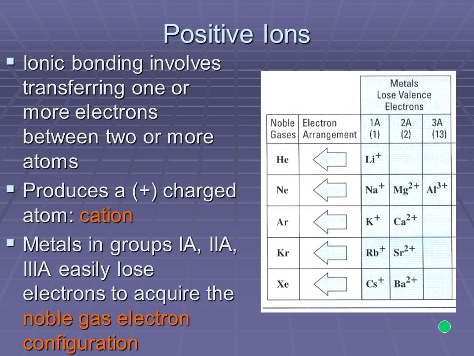 Positive Ions  Ionic bonding involves transferring one or more electrons between two or more atoms  Produces a (+) charged atom: cation  Metals in groups IA, IIA, IIIA easily lose electrons to acquire the noble gas electron configuration
