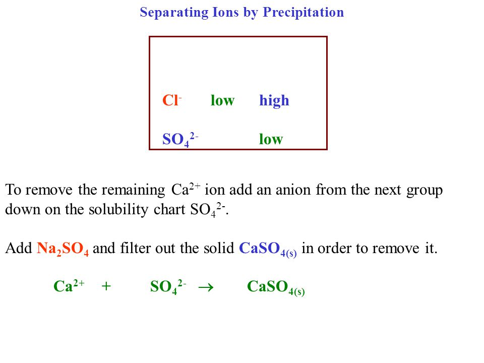 Separating Ions by Precipitation Cl - lowhigh SO 4 2- low To remove the remaining Ca 2+ ion add an anion from the next group down on the solubility chart SO 4 2-.