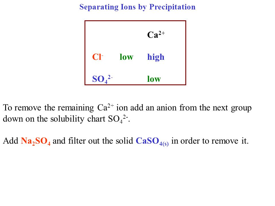 Separating Ions by Precipitation Ca 2+ Cl - lowhigh SO 4 2- low To remove the remaining Ca 2+ ion add an anion from the next group down on the solubility chart SO 4 2-.