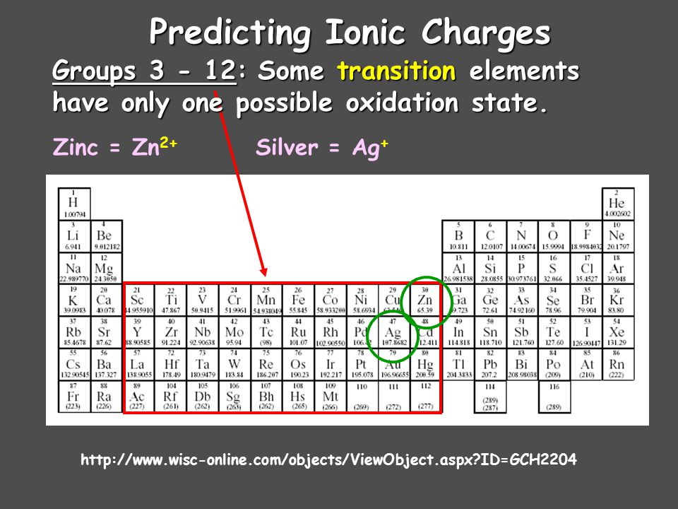 Predicting Ionic Charges Groups 3 - 12: Many transition elements Many transition elements have more than one possible oxidation state.