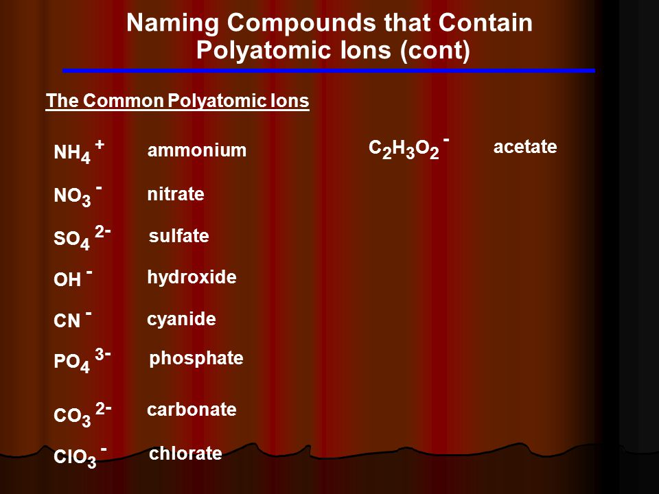 Naming Compounds that Contain Polyatomic Ions (cont) The Common Polyatomic Ions NH 4 + NO 3 - SO 4 2 - OH - CN - PO 4 3 - CO 3 2 - ClO 3 - C2H3O2 -C2H3O2 - ammonium nitrate sulfate hydroxide cyanide phosphate carbonate chlorate acetate