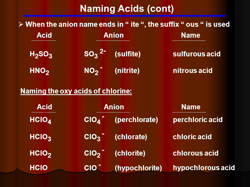 Naming Acids (cont)  When the anion name ends in ite , the suffix ous is used H 2 SO 3 SO 3 2 - (sulfite) sulfurous acid Acid Anion Name HNO 2 NO 2 - (nitrite) nitrous acid HClO 4 ClO 4 - (perchlorate) perchloric acid HClO 3 ClO 3 - (chlorate) chloric acid HClO 2 ClO 2 - (chlorite) chlorous acid HClO ClO - (hypochlorite) hypochlorous acid Acid Anion Name Naming the oxy acids of chlorine: