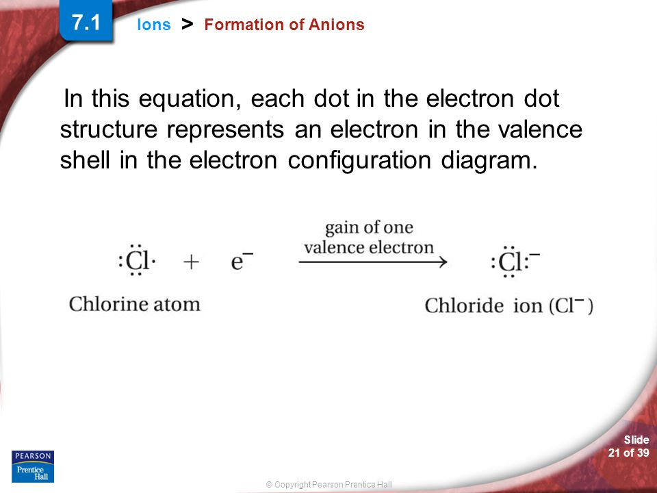 Slide 21 of 39 © Copyright Pearson Prentice Hall Ions > Formation of Anions In this equation, each dot in the electron dot structure represents an ele