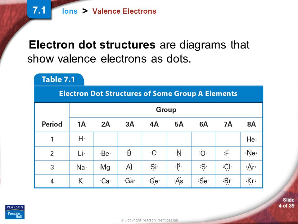 Slide 4 of 39 © Copyright Pearson Prentice Hall Ions > Valence Electrons Electron dot structures are diagrams that show valence electrons as dots. 7.1