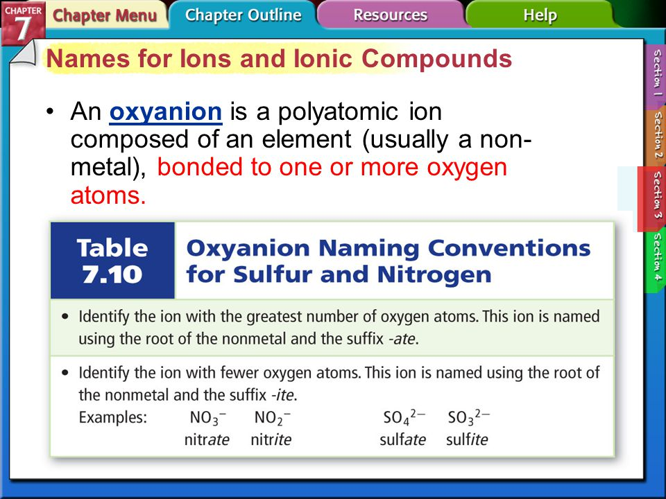 Ionic Compound Nomenclature (naming) Write the name of the Cation followed by the name of the Anion Cations keep their original name Change ending of monatomic anions to -ide.