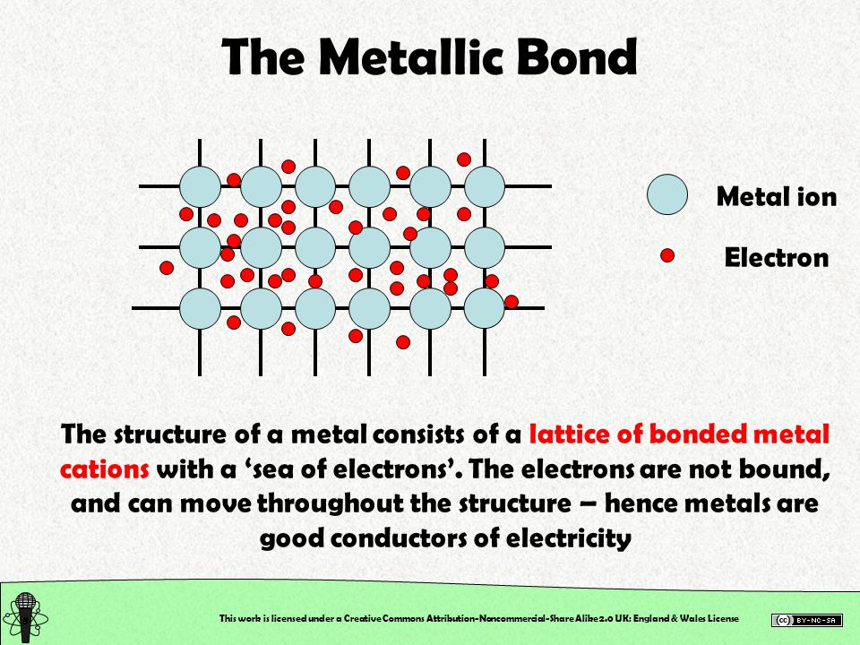 This work is licensed under a Creative Commons Attribution-Noncommercial-Share Alike 2.0 UK: England & Wales License The Metallic Bond Metal ion Electron The structure of a metal consists of a lattice of bonded metal cations with a 'sea of electrons'.