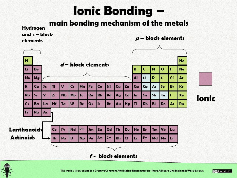 This work is licensed under a Creative Commons Attribution-Noncommercial-Share Alike 2.0 UK: England & Wales License Definition… A species that donates a lone pair of electrons to a metal ion to form a coordinate bond is called a LIGAND A ligand can be either anionic or neutral