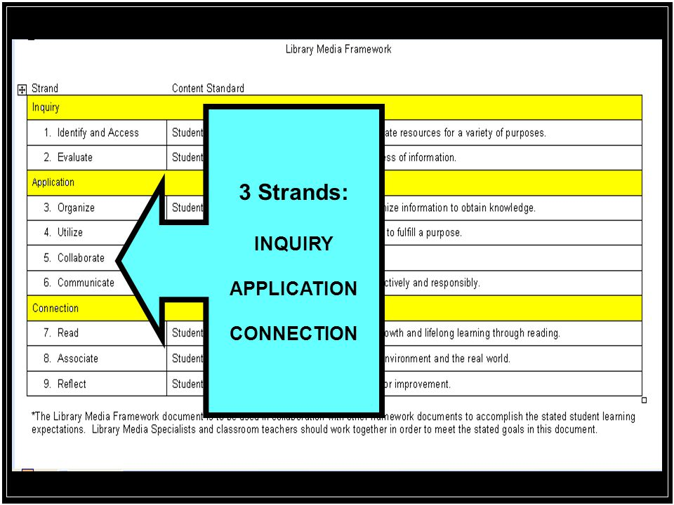 3 Strands: INQUIRY APPLICATION CONNECTION