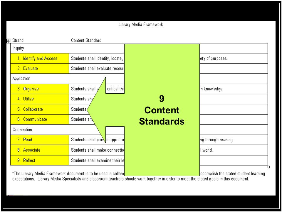 9 Content Standards