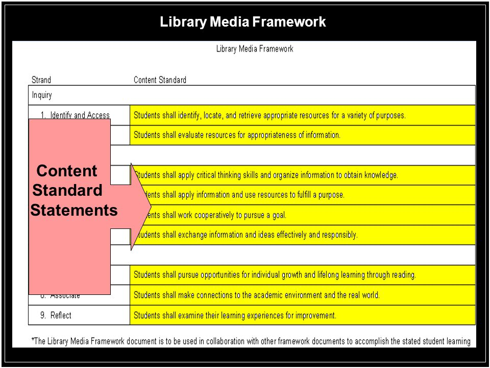 Library Media Framework Content Standard Statements