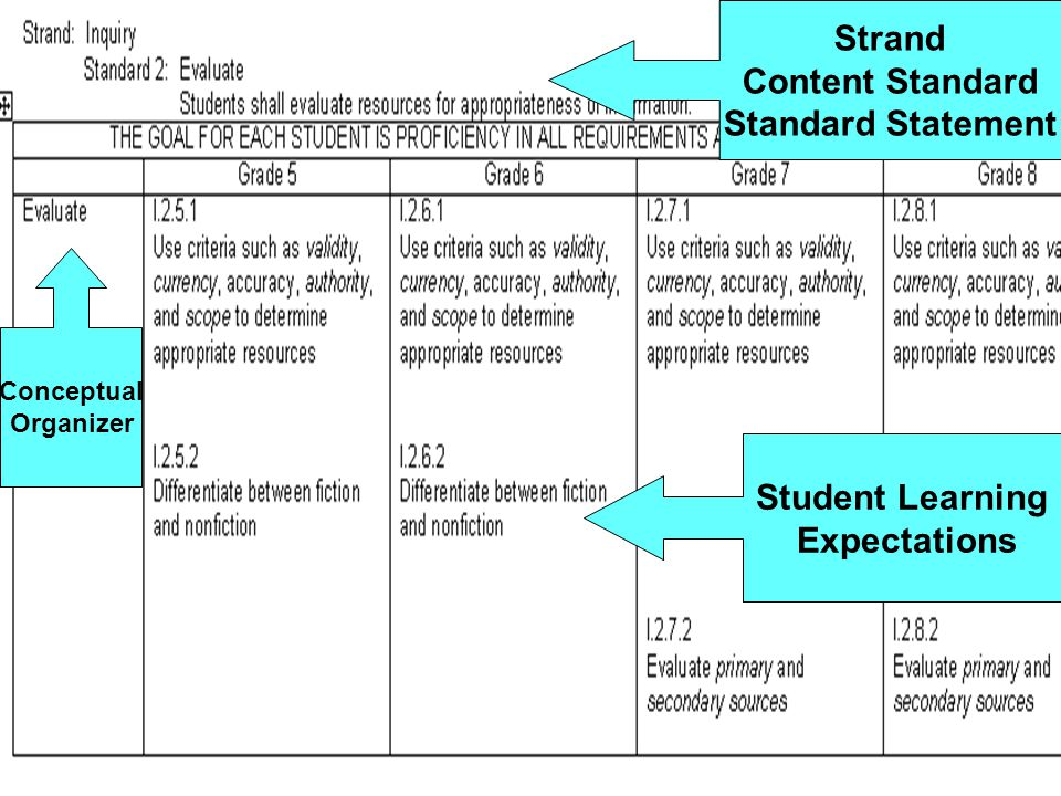 Strand Content Standard Standard Statement Student Learning Expectations Conceptual Organizer