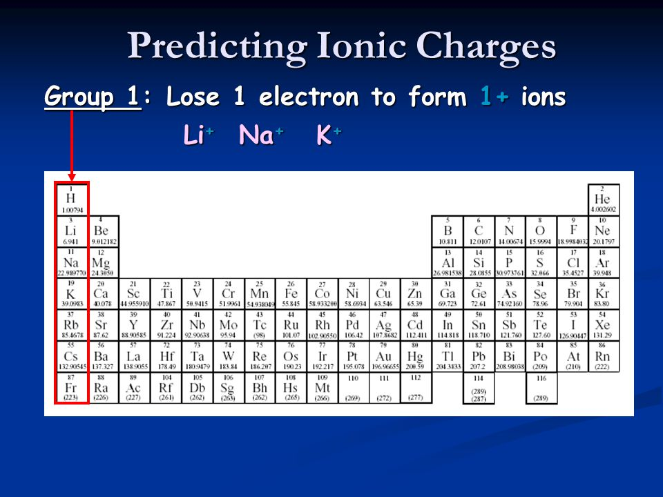 Predicting Ionic Charges Group 1: Lose 1 electron to form 1+ ions Li + Na + K+K+K+K+