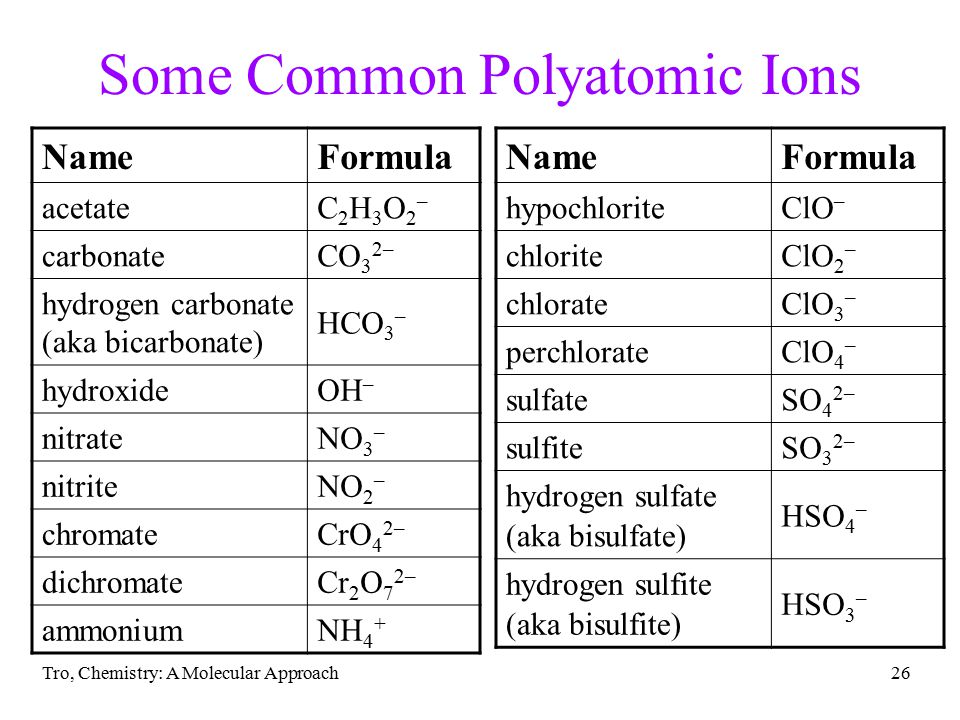 Tro, Chemistry: A Molecular Approach26 Some Common Polyatomic Ions NameFormula acetateC2H3O2–C2H3O2– carbonateCO 3 2– hydrogen carbonate (aka bicarbon