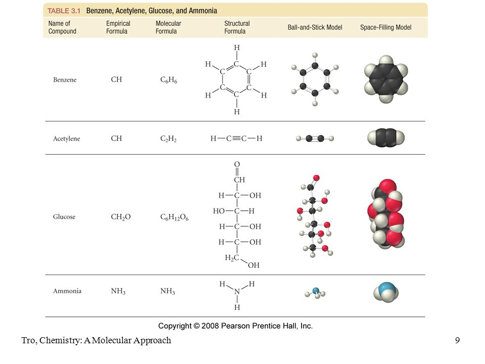 Tro, Chemistry: A Molecular Approach10 Molecular View of Elements and Compounds