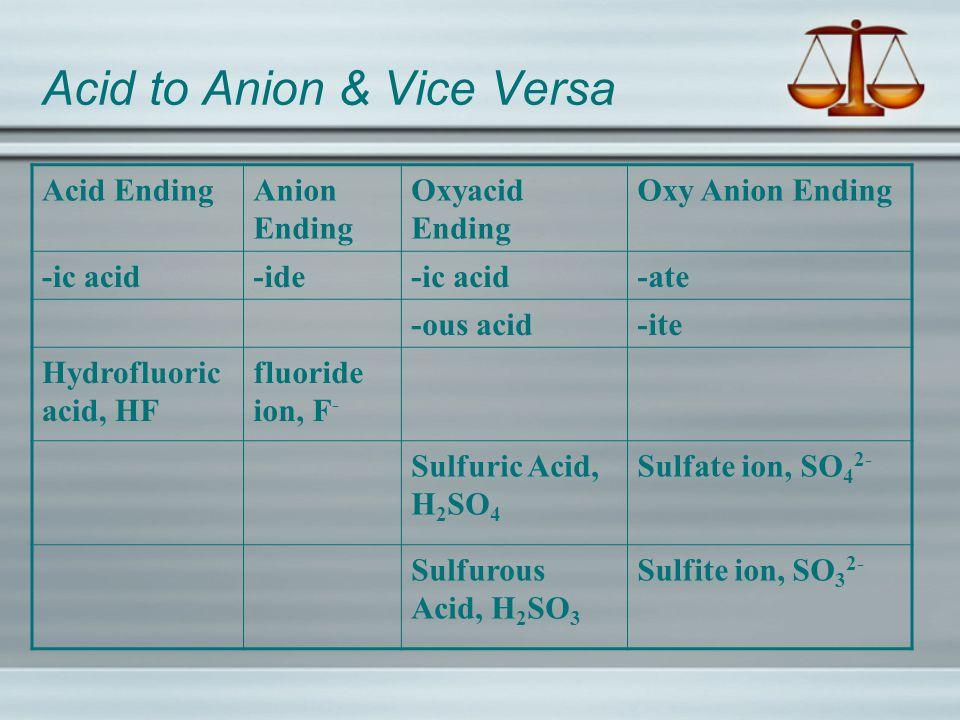 Acid to Anion & Vice Versa Acid EndingAnion Ending Oxyacid Ending Oxy Anion Ending -ic acid-ide-ic acid-ate -ous acid-ite Hydrofluoric acid, HF fluoride ion, F - Sulfuric Acid, H 2 SO 4 Sulfate ion, SO 4 2- Sulfurous Acid, H 2 SO 3 Sulfite ion, SO 3 2-