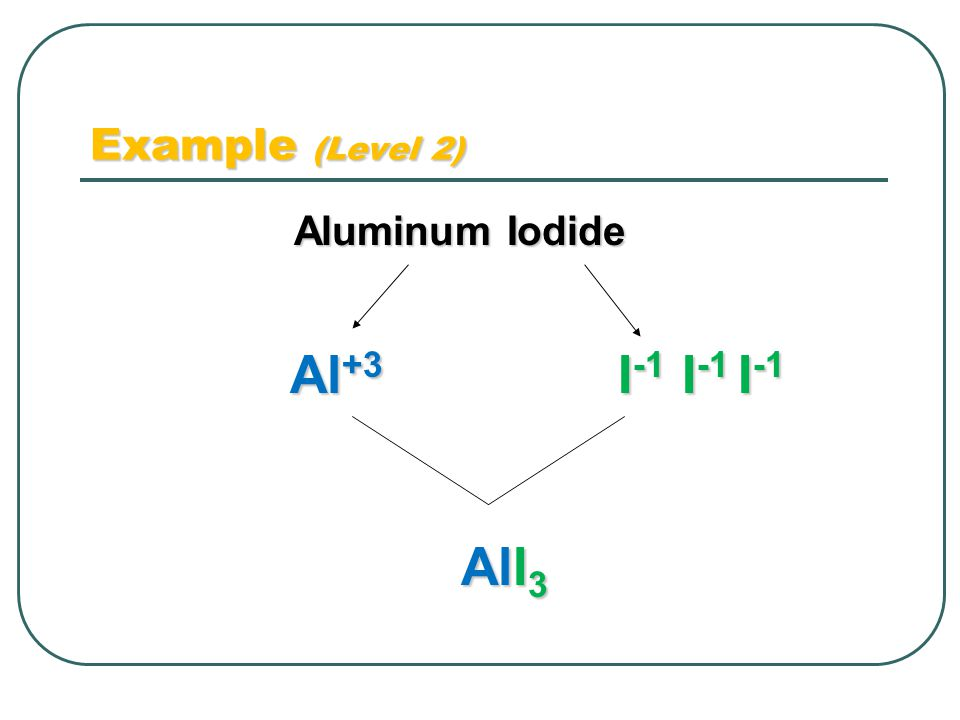 Example (Level 2) Aluminum Iodide Al +3 I -1 AlI 3 I -1