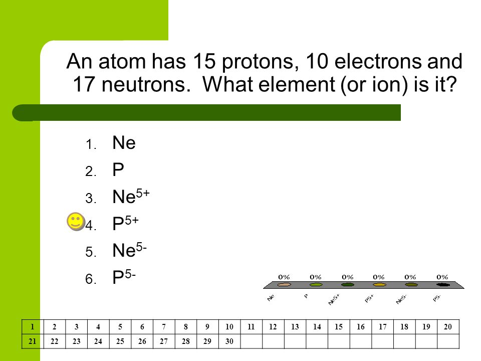 An atom has 15 protons, 10 electrons and 17 neutrons.