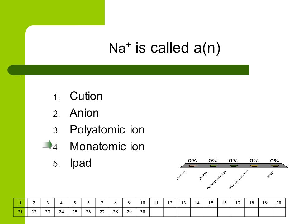 Na + is called a(n) 1. Cution 2. Anion 3. Polyatomic ion 4.