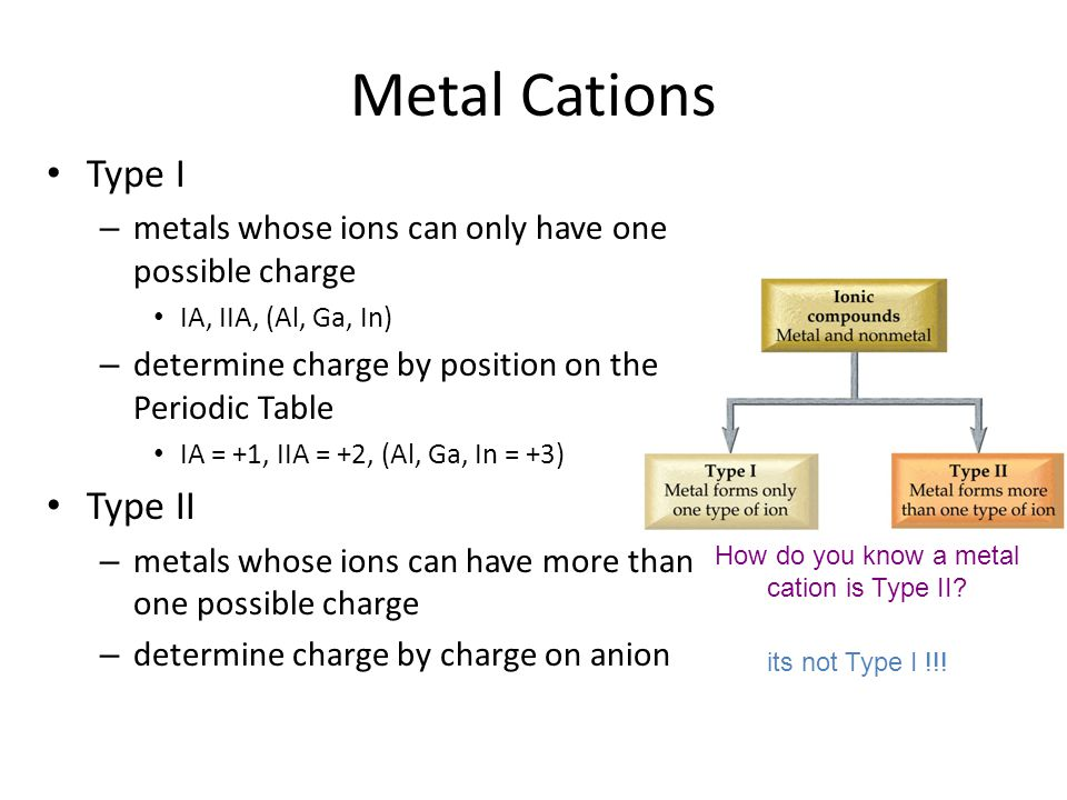 Monatomic Nonmetal Anion determine the charge from position on the Periodic Table to name anion, change ending on the element name to –ide 4A = -45A =