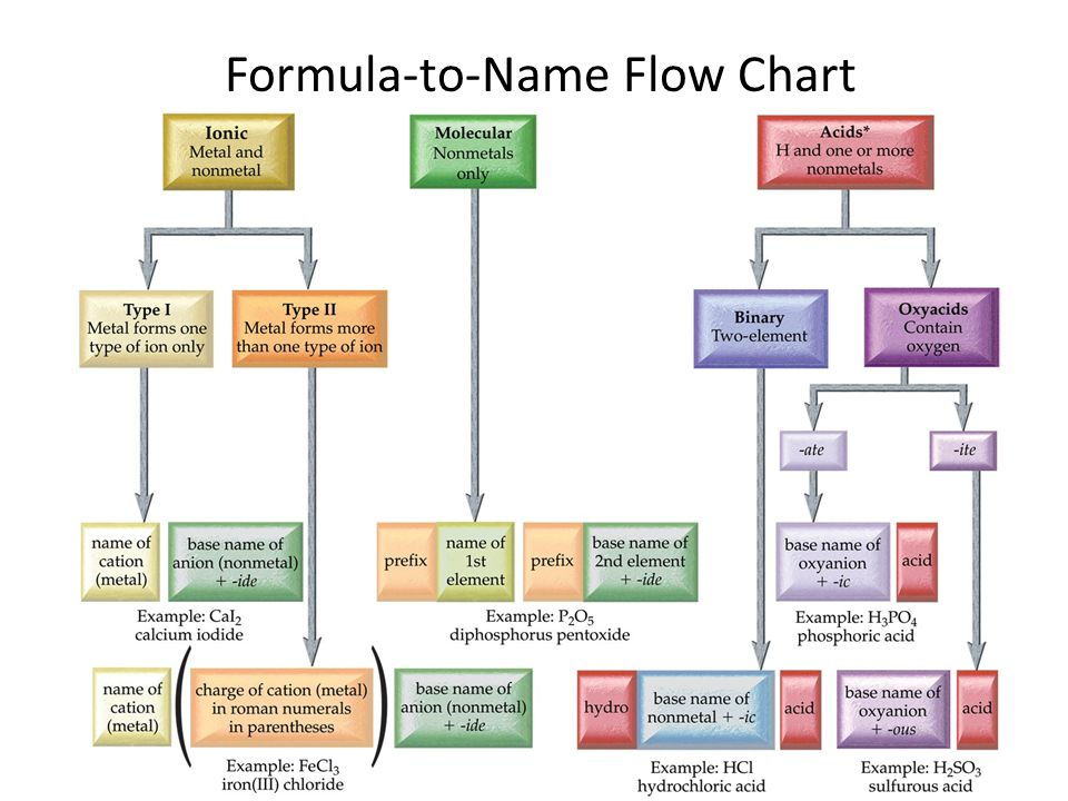 Formula-to-Name Acids acids are molecular compounds that often behave like they are made of ions All names have acid at end Binary Acids = hydro prefi