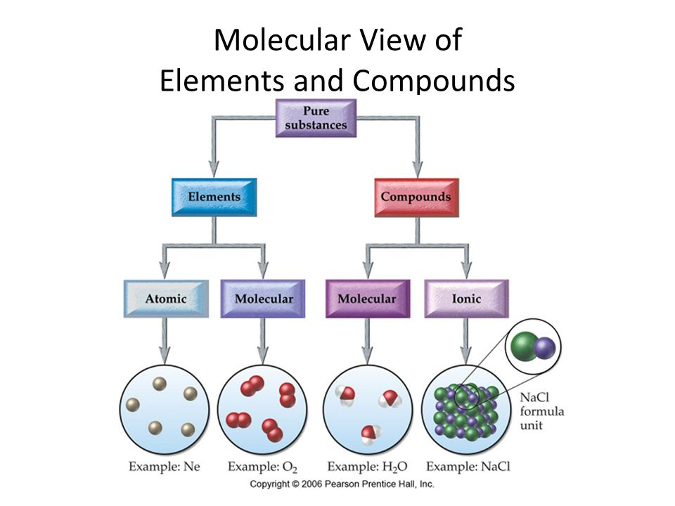 Ionic Compounds metals + nonmetals no individual molecule units, instead have a 3-dimensional array of cations and anions made of formula units